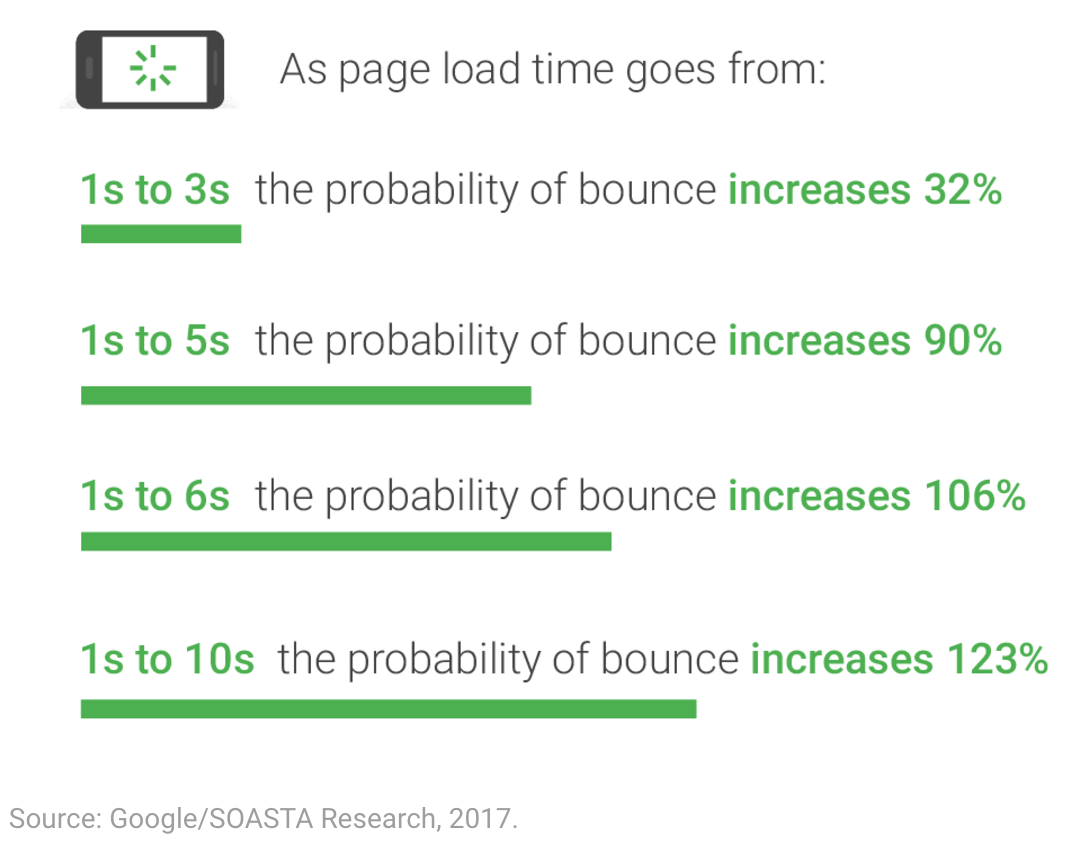 Google Page speed and page load time