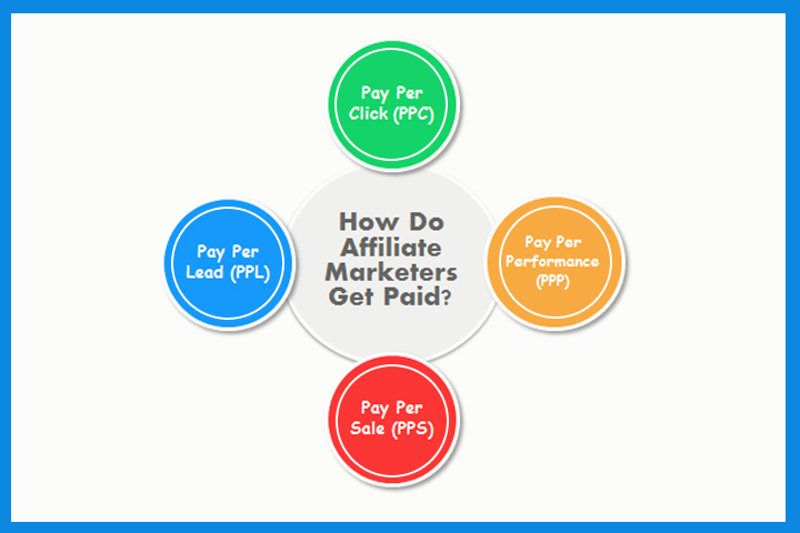 How Do Affiliate Marketers Get Paid?