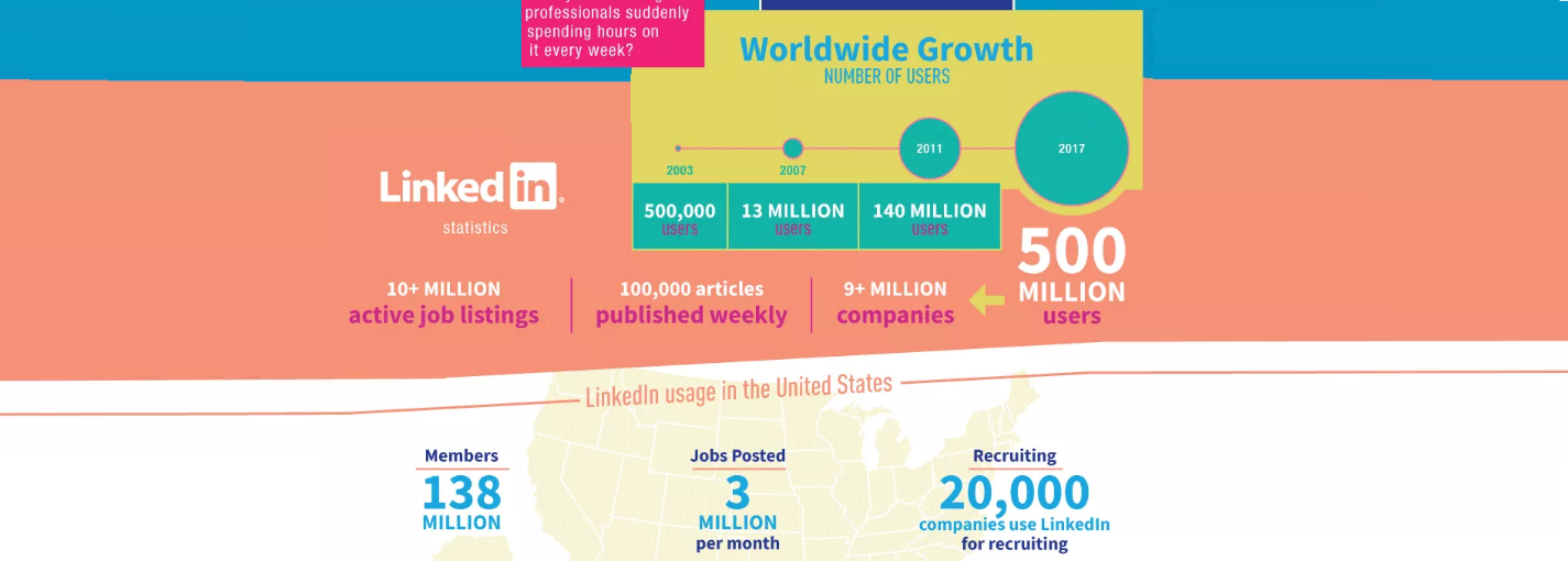 The growth of LinkedIn