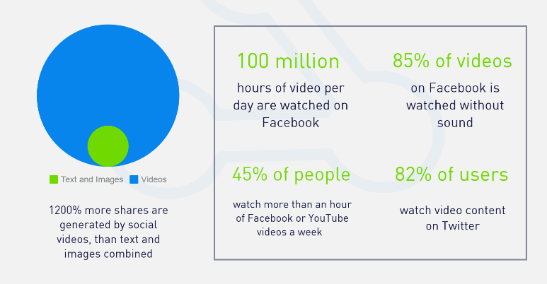Statistics of video marketing.