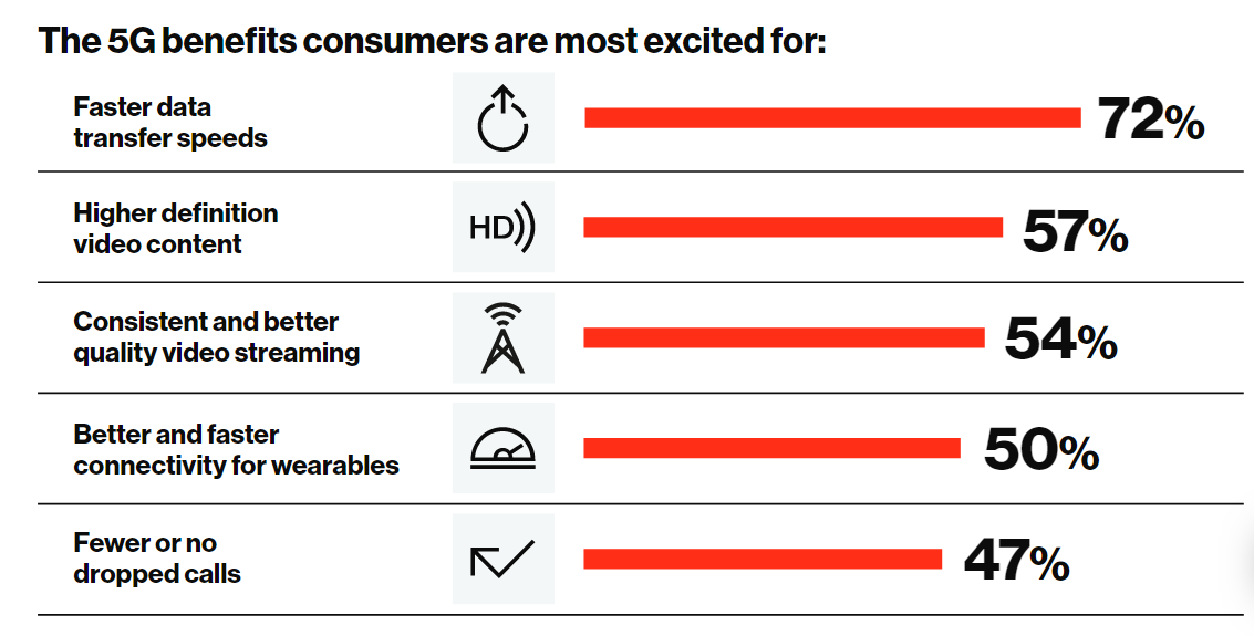 5G benefits according to consumers