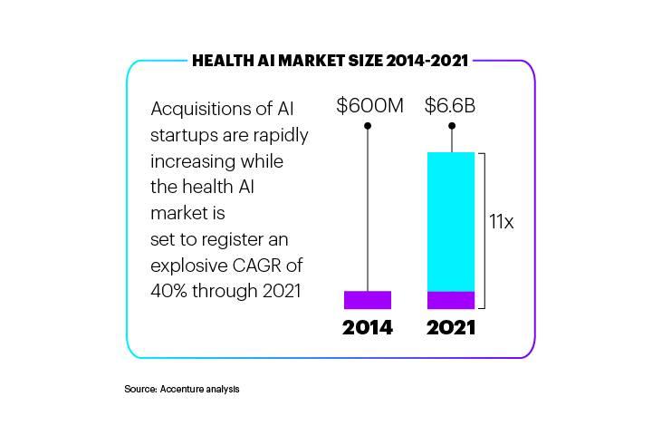 Health AI Market Size