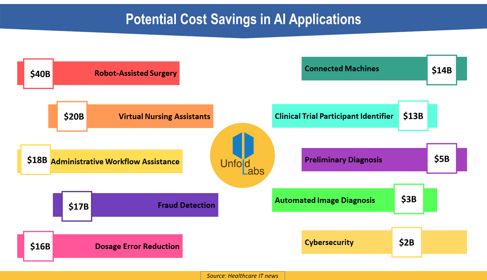Potential Cost Savings in AI Applications