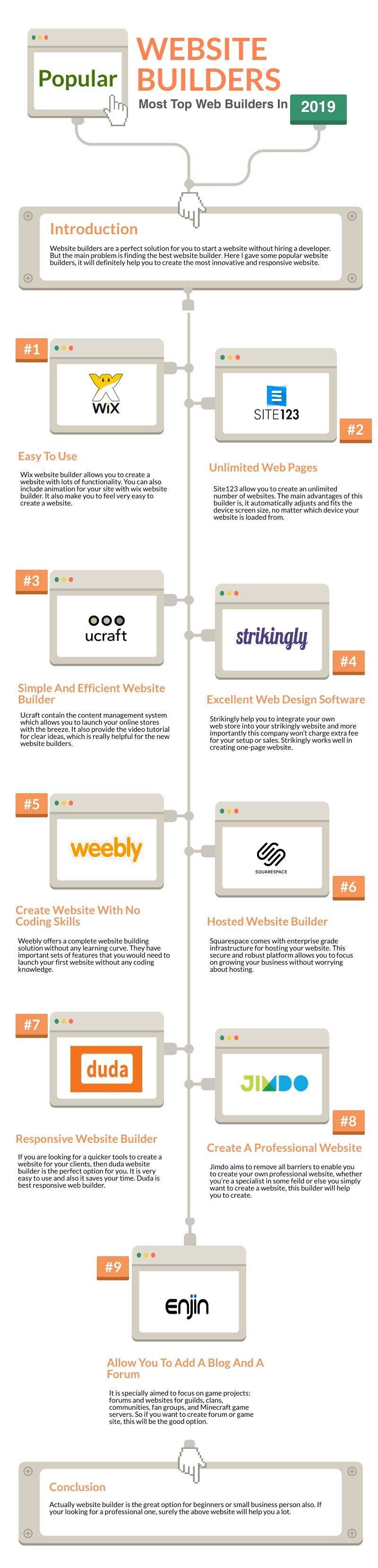 Choose The Right Website Builder