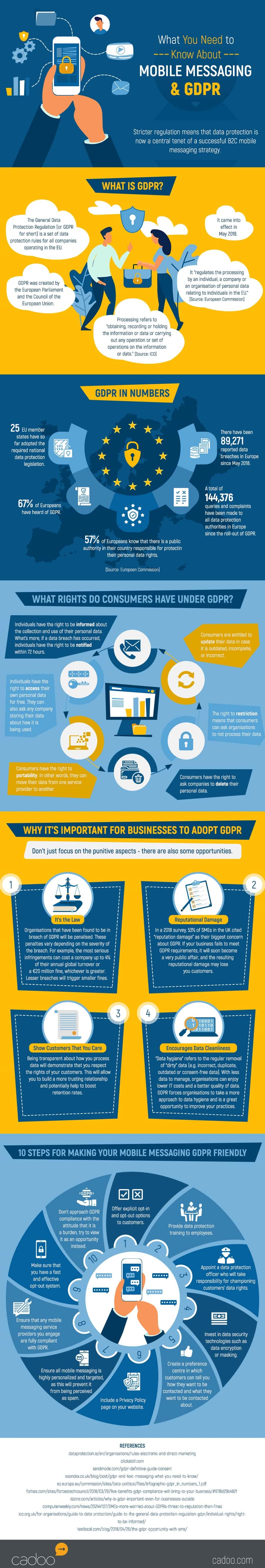Mobile Messaging & GDPR [Infographic]