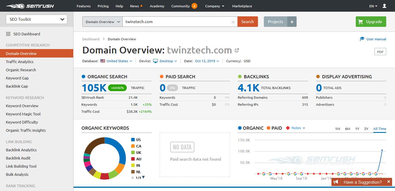 TwinzTech Domain SEMrush Overview Report