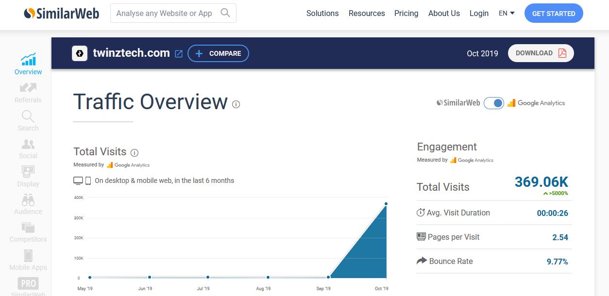 TwinzTech SimilarWeb Traffic Overview
