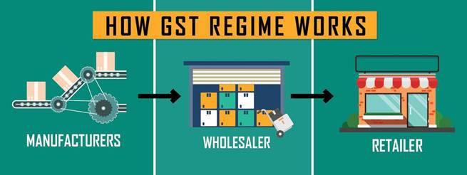 How GST Regime Works
