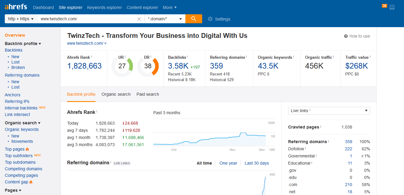 Overview TwinzTech web traffic on Ahrefs