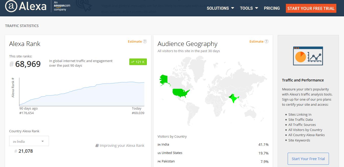 twinztech com Competitive Analysis, Marketing Mix and Traffic - Alexa