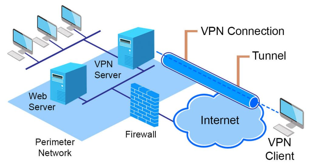 the positive traits of VPNs