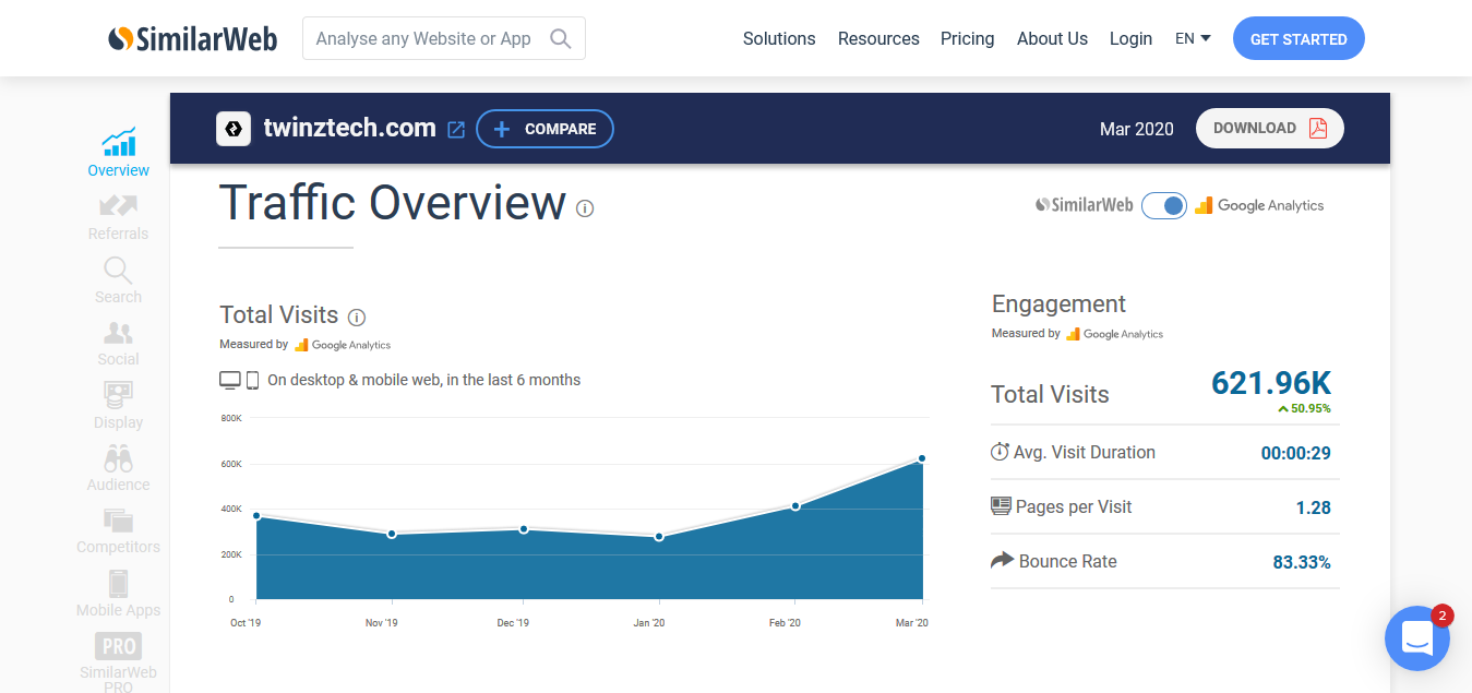 TwinzTech SimilarWeb Traffic Overview